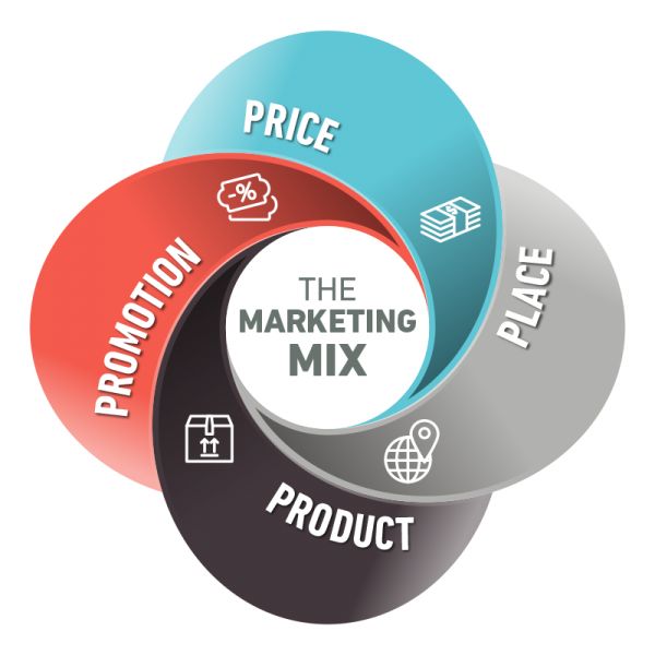 The 4 P's of Marketing or The Marketing Mix